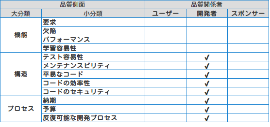 SoftwareMetrics chart #01