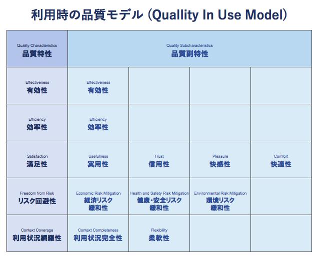 利用時の品質モデル