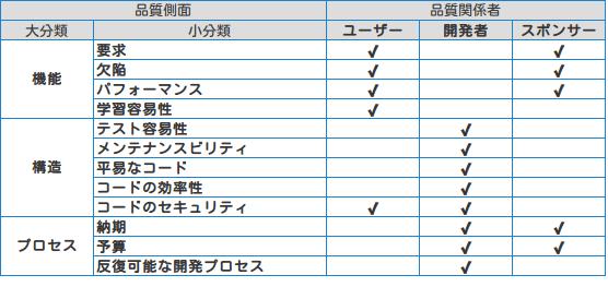 Software Metrics Chart #02